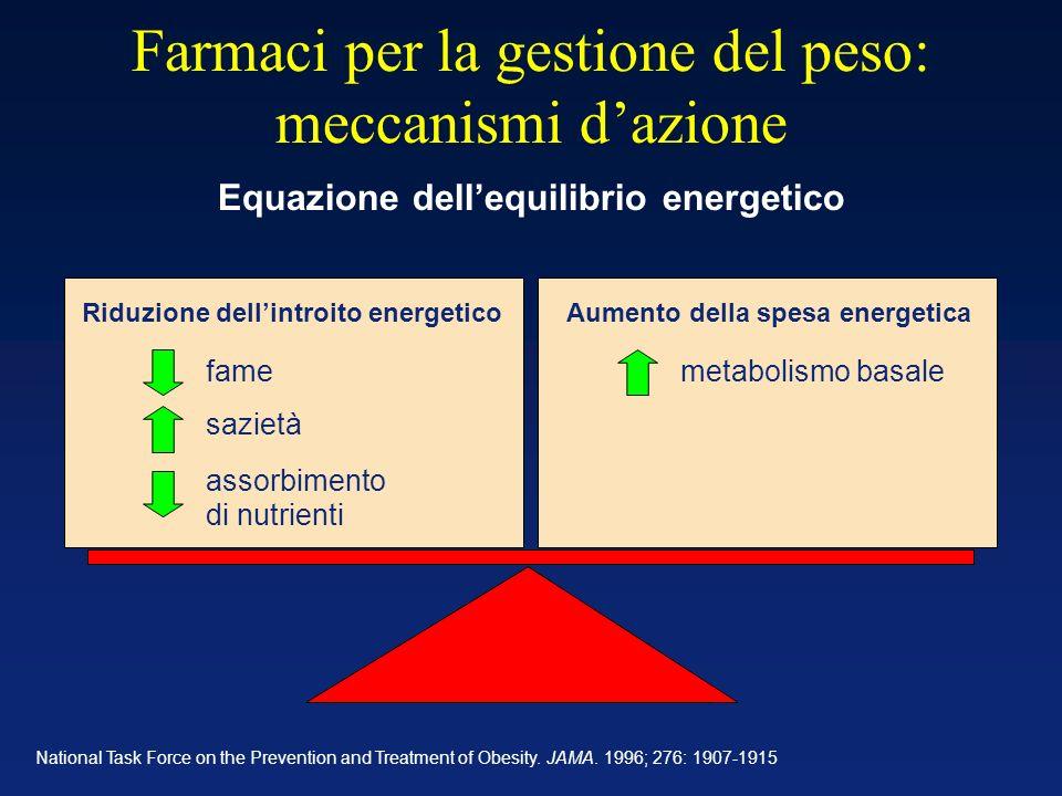 Farmaci per la gestione del peso: meccanismi d'azione