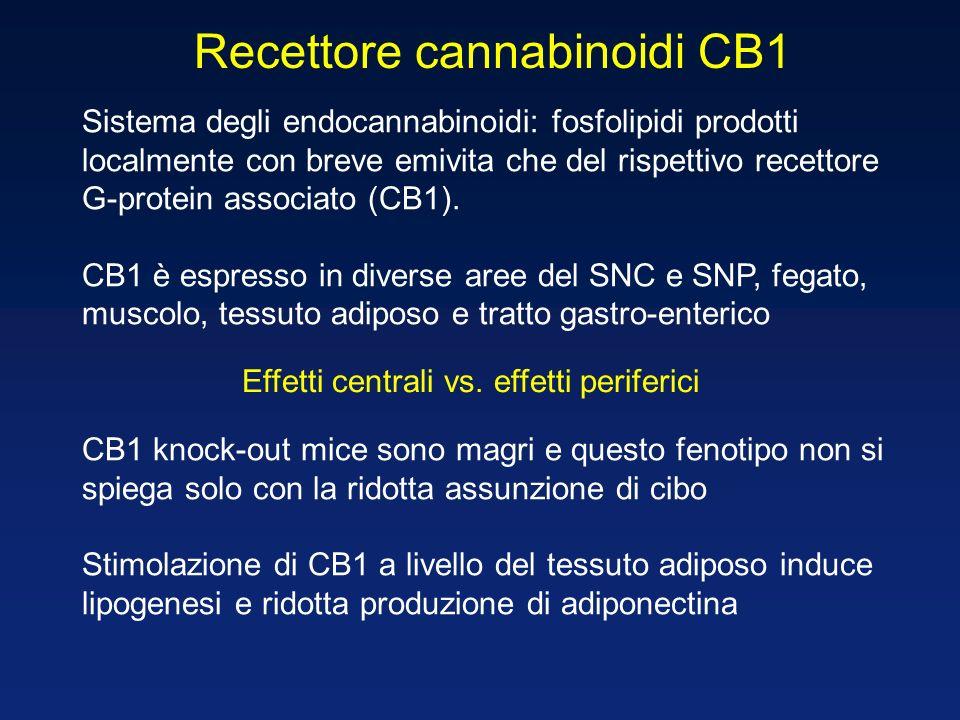 Recettore cannabinoidi CB1