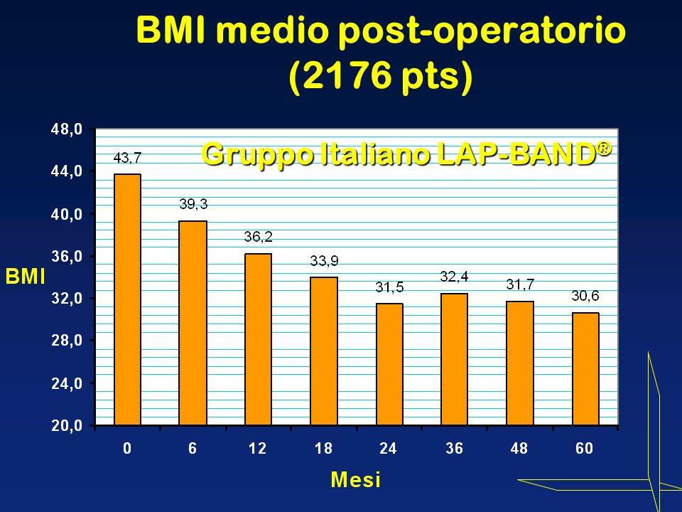 BMI medio post-operatorio (2176 pts)
