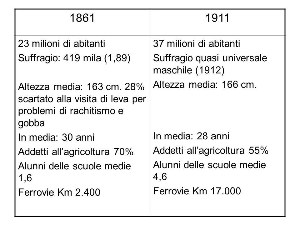 1861 1911 23 milioni di abitanti Suffragio: 419 mila (1,89)