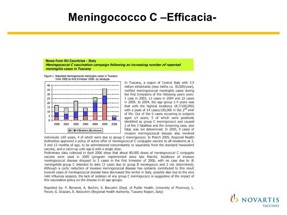Meningococco C –Efficacia-