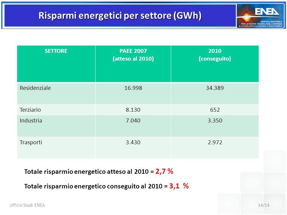 Risparmi energetici per settore (GWh)