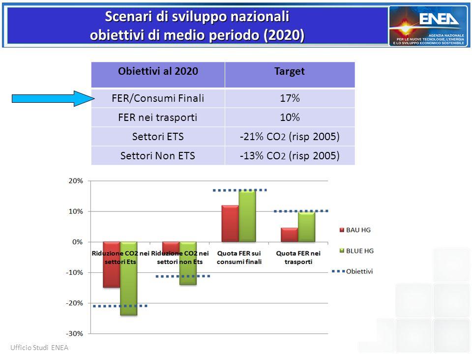Scenari di sviluppo nazionali obiettivi di medio periodo (2020)