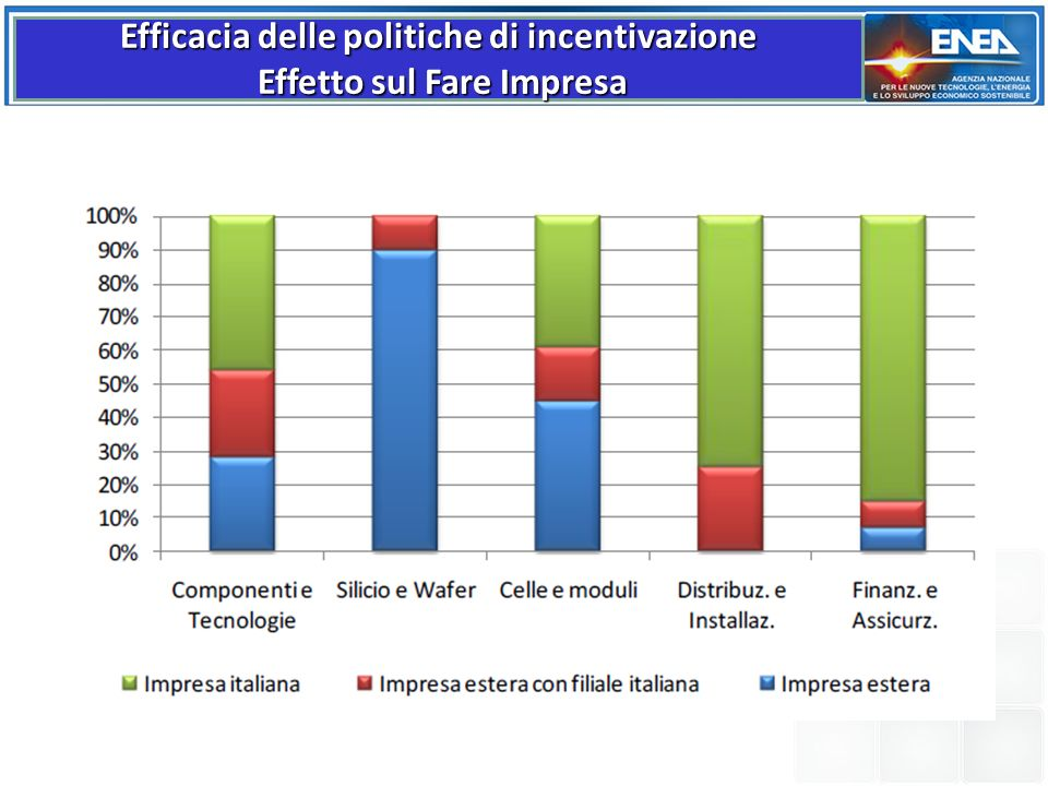 Efficacia delle politiche di incentivazione Effetto sul Fare Impresa