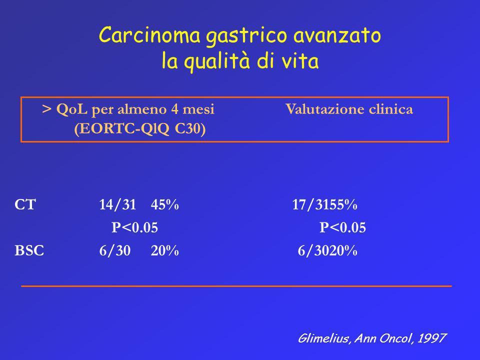 Carcinoma gastrico avanzato la qualità di vita