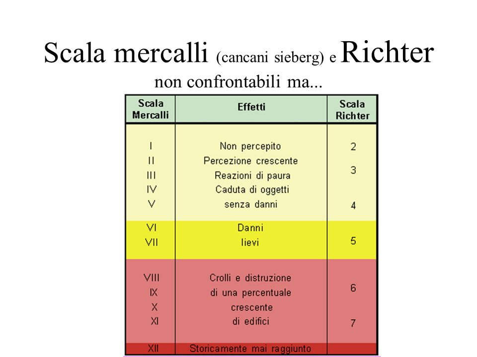 Scala mercalli (cancani sieberg) e Richter non confrontabili ma...