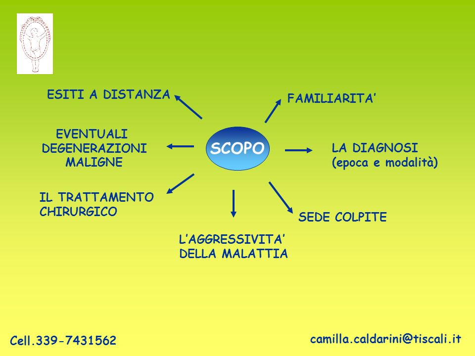 SCOPO FAMILIARITA' LA DIAGNOSI (epoca e modalità) SEDE COLPITE