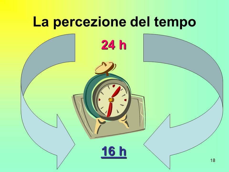 La percezione del tempo