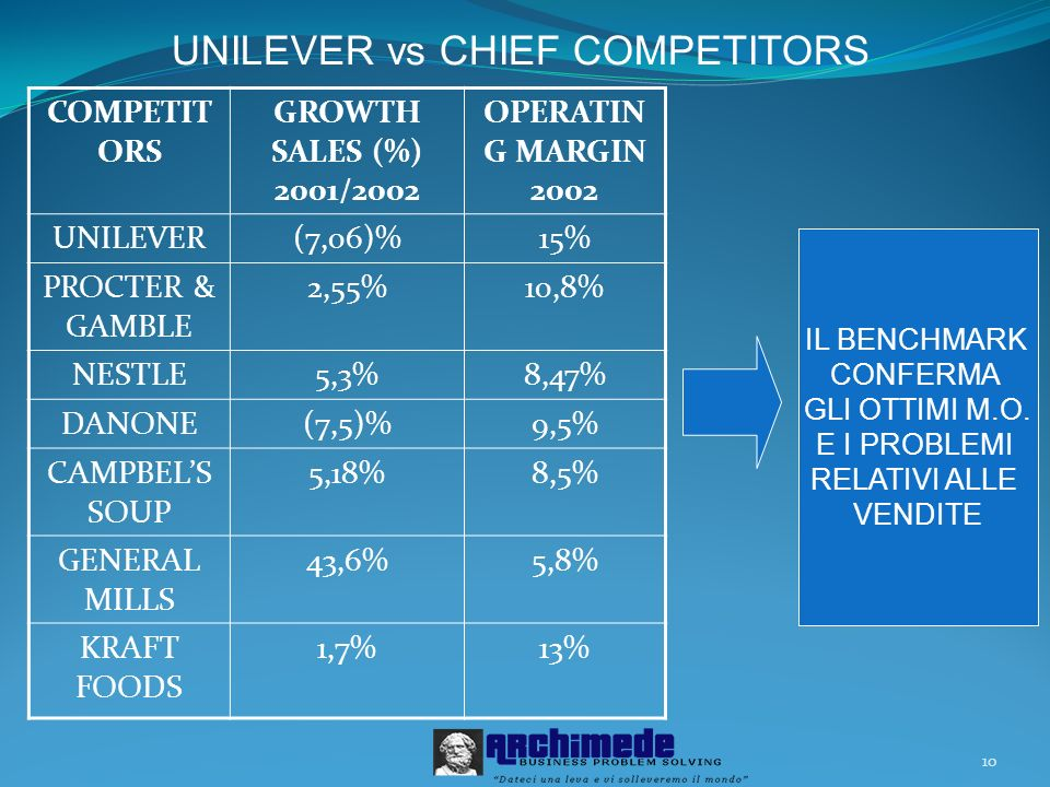 UNILEVER vs CHIEF COMPETITORS