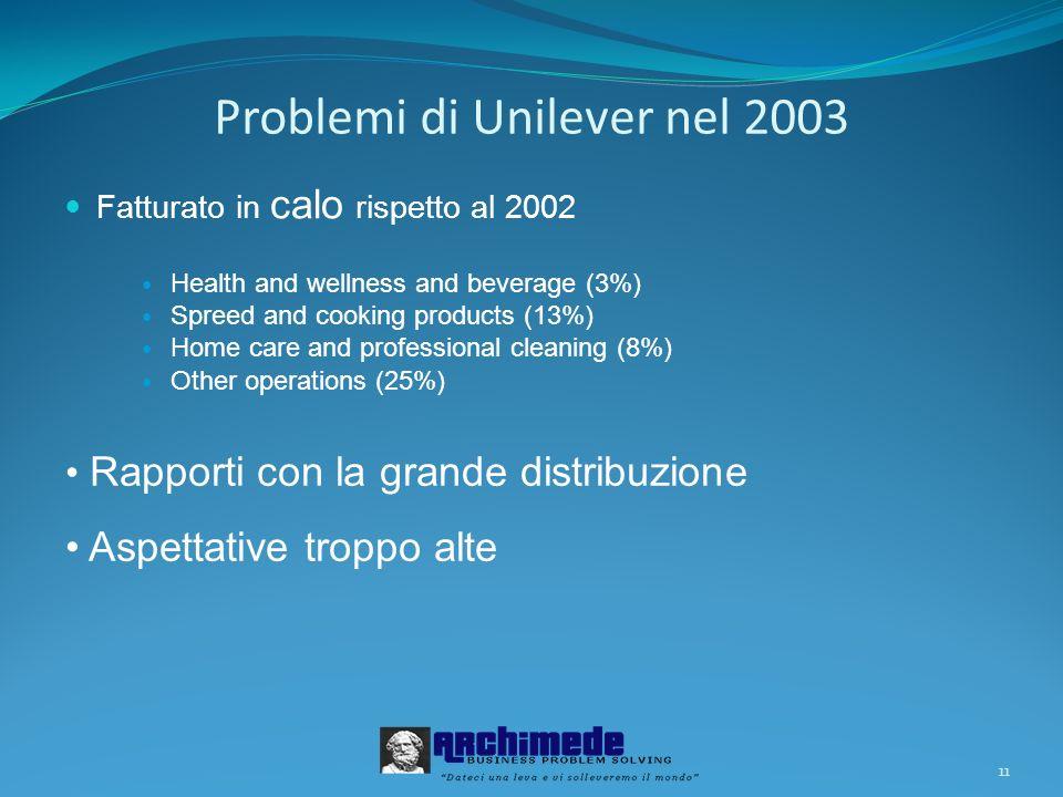 Problemi di Unilever nel 2003