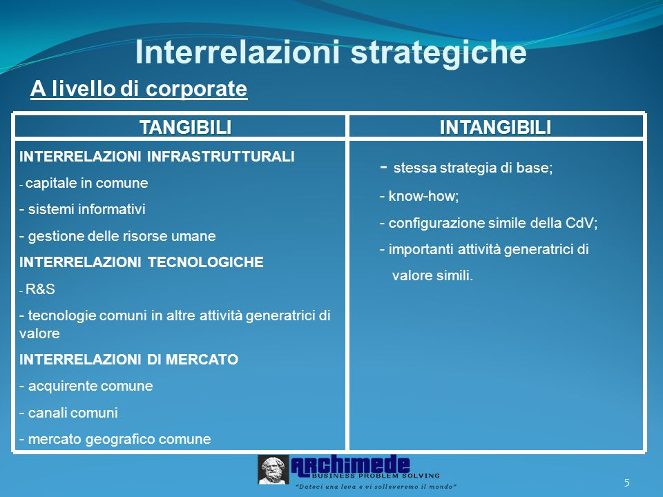 Interrelazioni strategiche
