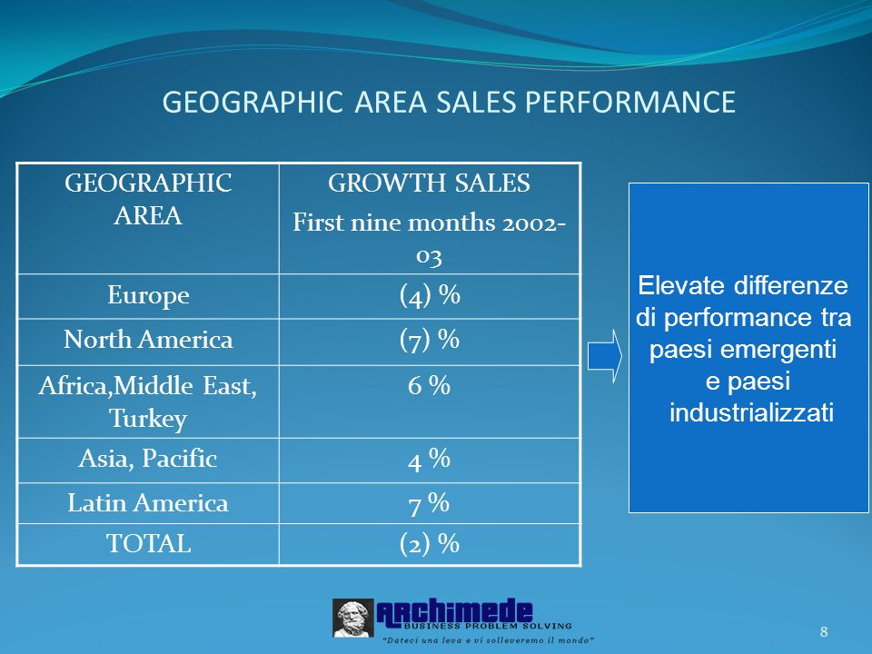 GEOGRAPHIC AREA SALES PERFORMANCE