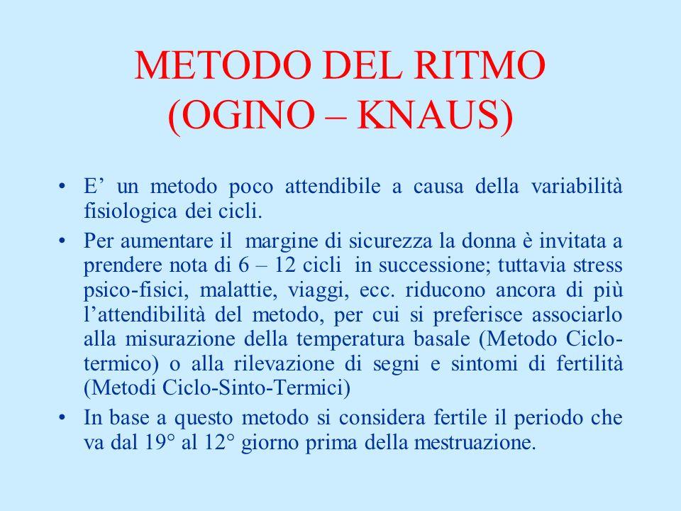 METODO DEL RITMO (OGINO – KNAUS)