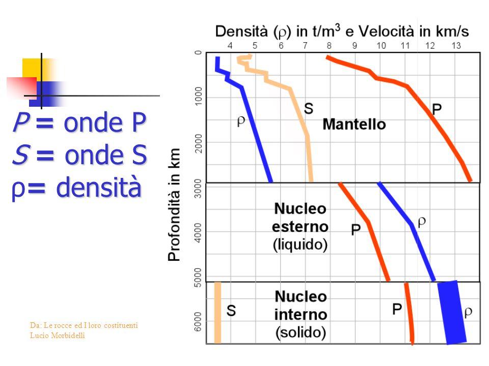 P = onde P S = onde S ρ= densità Da: Le rocce ed I loro costituenti