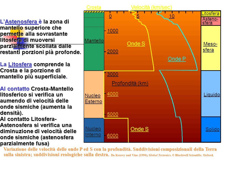 Crosta Velocità (km/sec) Litosfera. 5. 10. Asteno-