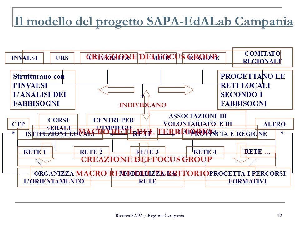 Il modello del progetto SAPA-EdALab Campania
