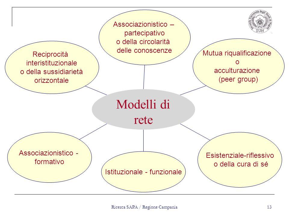 Modelli di rete Associazionistico – partecipativo o della circolarità