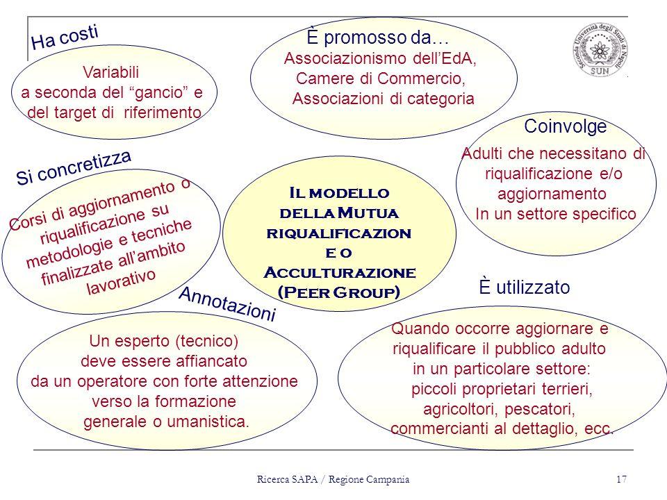 Il modello della Mutua riqualificazione o Acculturazione