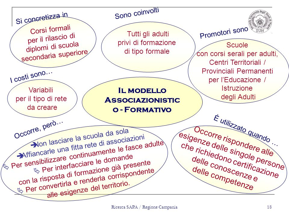 Il modello Associazionistico - Formativo