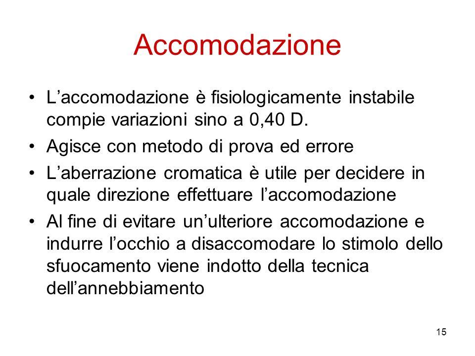 Accomodazione L'accomodazione è fisiologicamente instabile compie variazioni sino a 0,40 D. Agisce con metodo di prova ed errore.