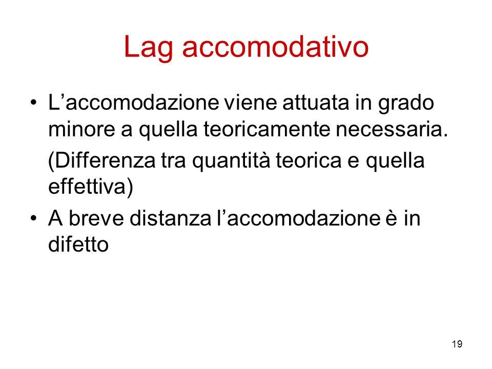 Lag accomodativoL'accomodazione viene attuata in grado minore a quella teoricamente necessaria. (Differenza tra quantità teorica e quella effettiva)