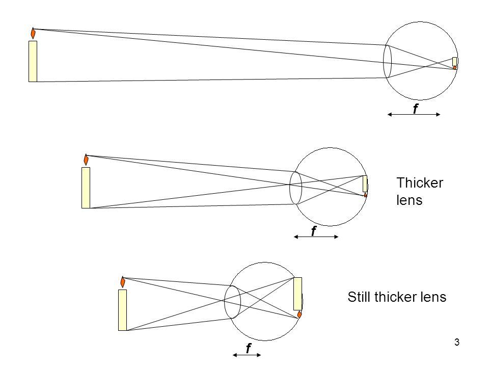 f Thicker lens f Still thicker lens f