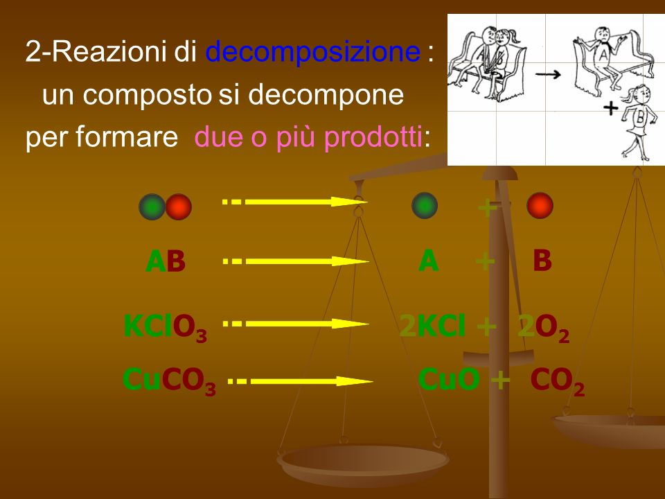 2-Reazioni di decomposizione : un composto si decompone