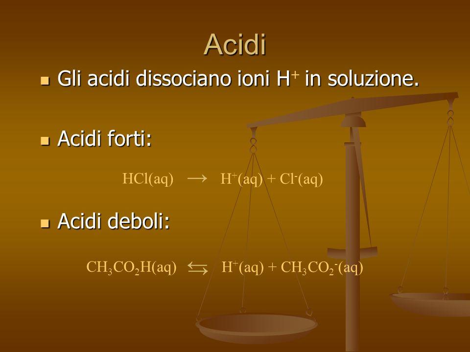 Acidi Gli acidi dissociano ioni H+ in soluzione. Acidi forti: