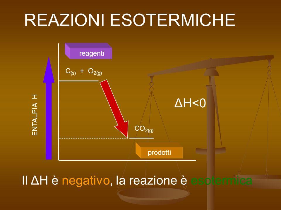 REAZIONI ESOTERMICHE ΔH<0