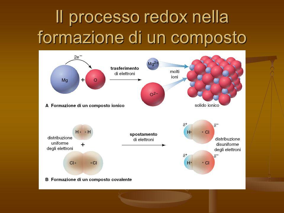 Il processo redox nella formazione di un composto