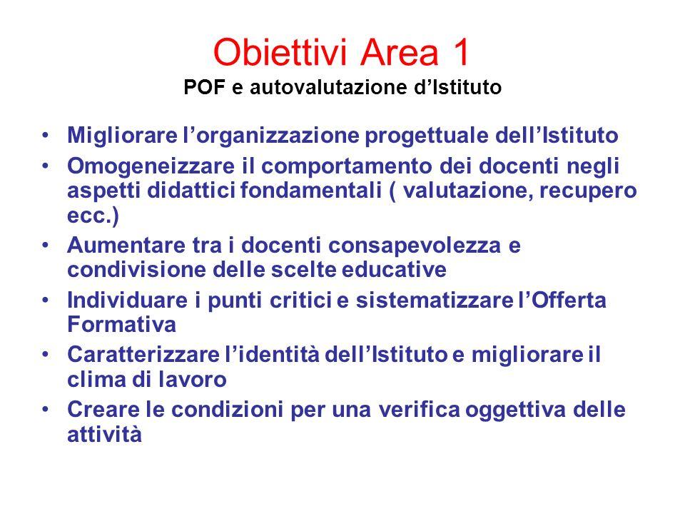 Obiettivi Area 1 POF e autovalutazione d'Istituto