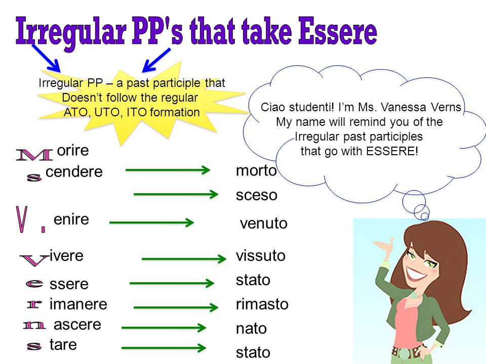 Irregular PP s that take Essere