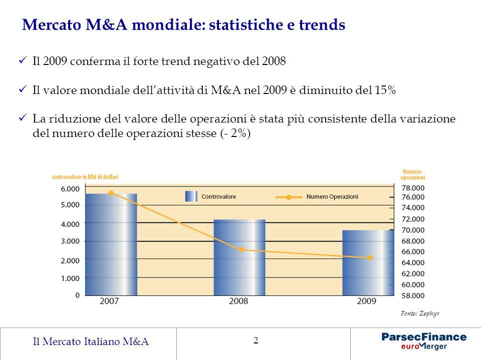 Mercato M&A mondiale: statistiche e trends