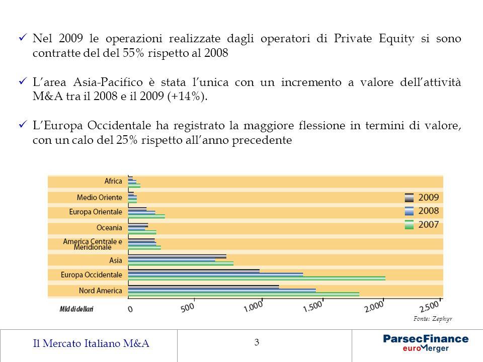 Nel 2009 le operazioni realizzate dagli operatori di Private Equity si sono contratte del del 55% rispetto al 2008