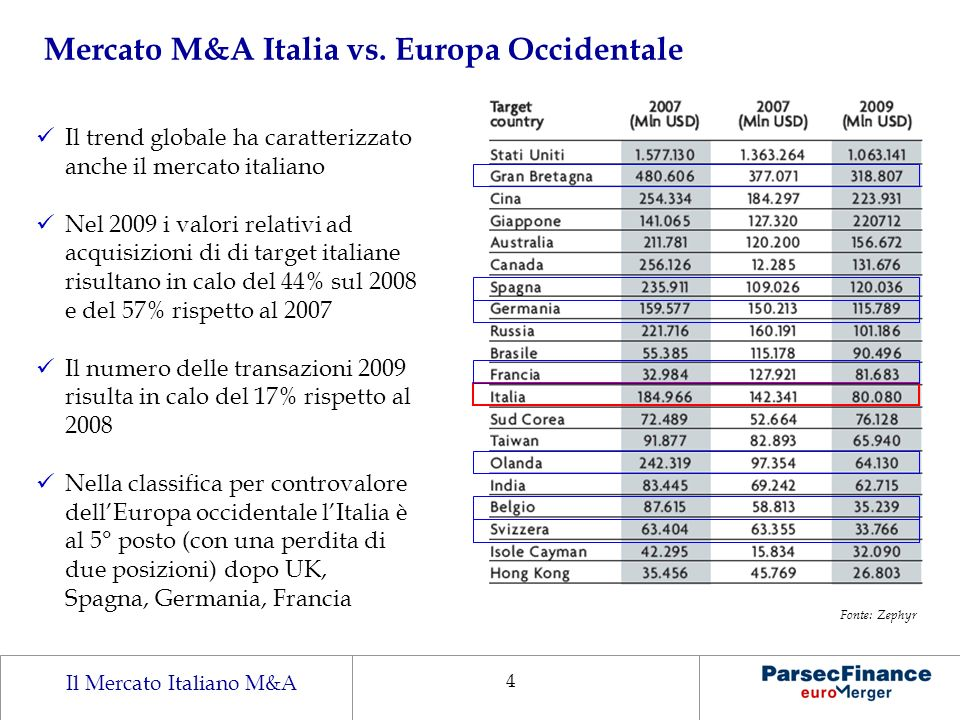 Mercato M&A Italia vs. Europa Occidentale