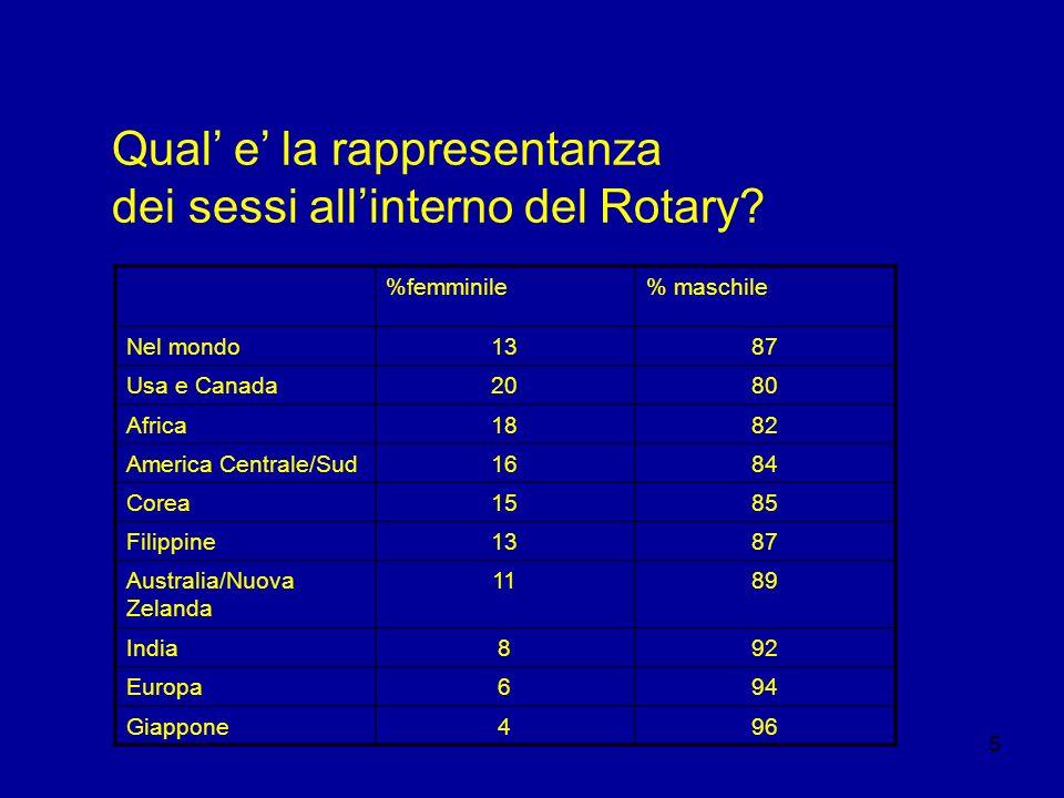Qual' e' la rappresentanza dei sessi all'interno del Rotary