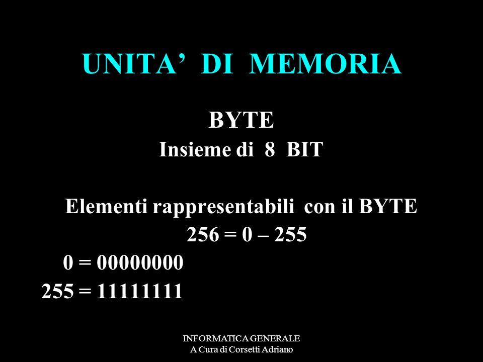 Elementi rappresentabili con il BYTE