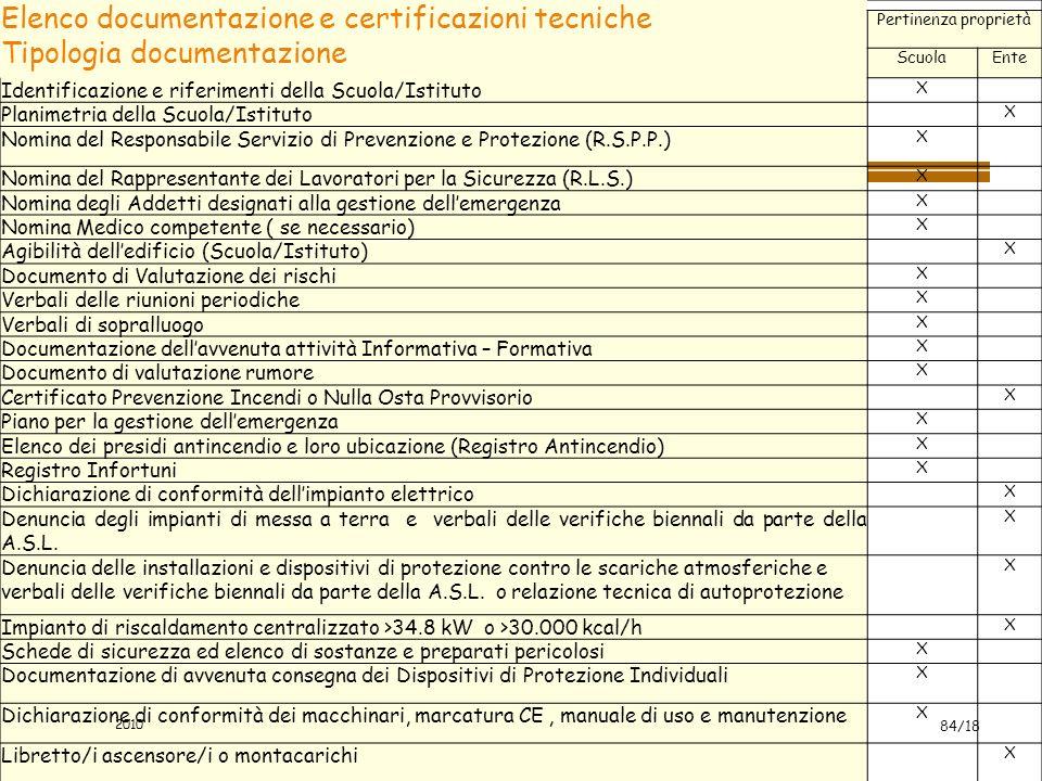 Elenco documentazione e certificazioni tecniche