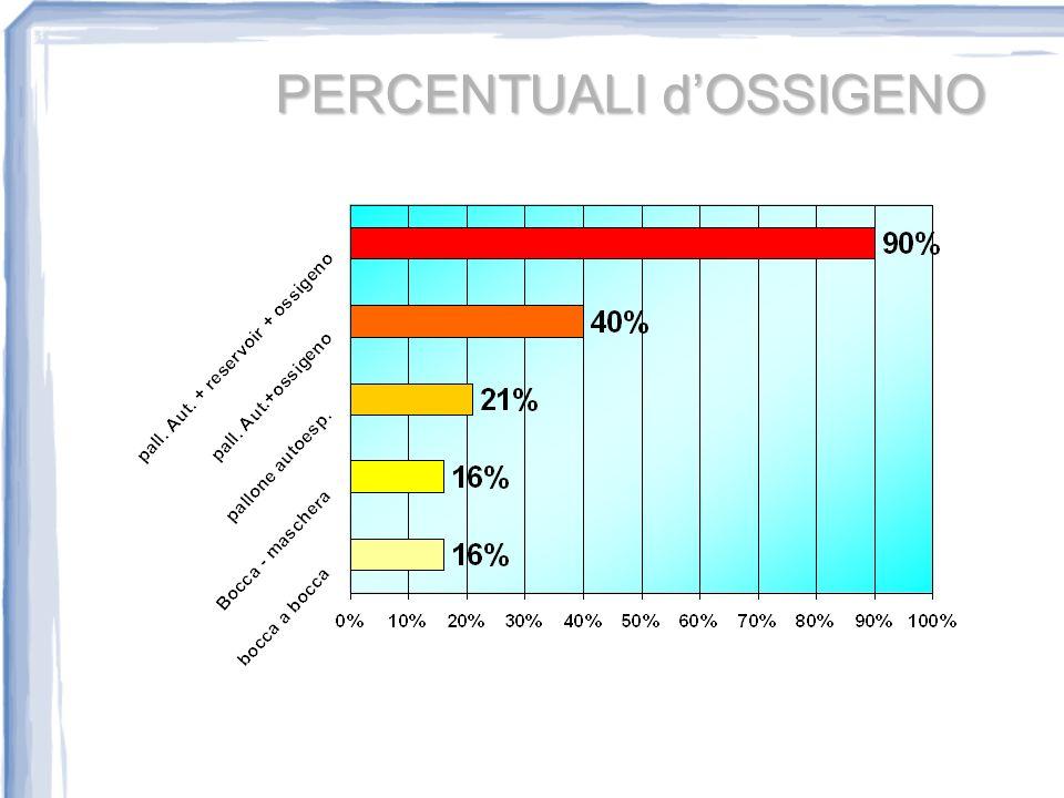 PERCENTUALI d'OSSIGENO