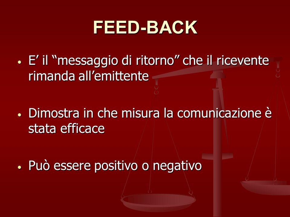 FEED-BACK E' il messaggio di ritorno che il ricevente rimanda all'emittente. Dimostra in che misura la comunicazione è stata efficace.