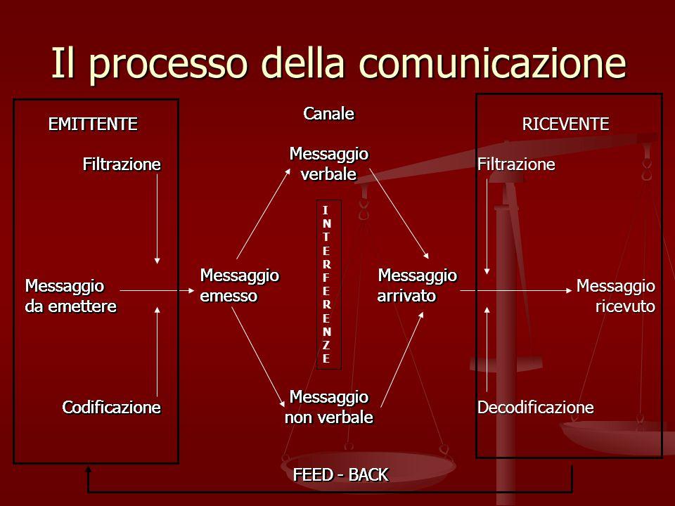 Il processo della comunicazione