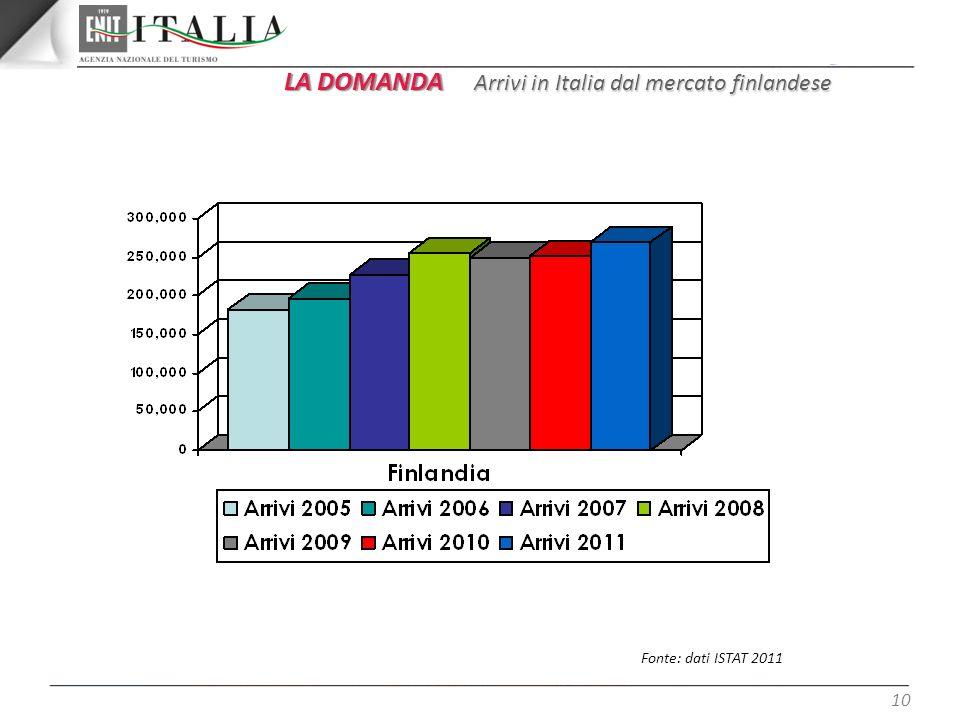 LA DOMANDA Arrivi in Italia dal mercato finlandese