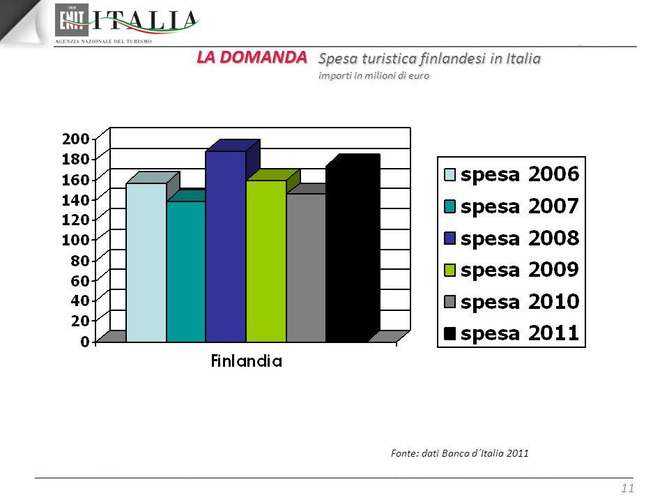 LA DOMANDA Spesa turistica finlandesi in Italia
