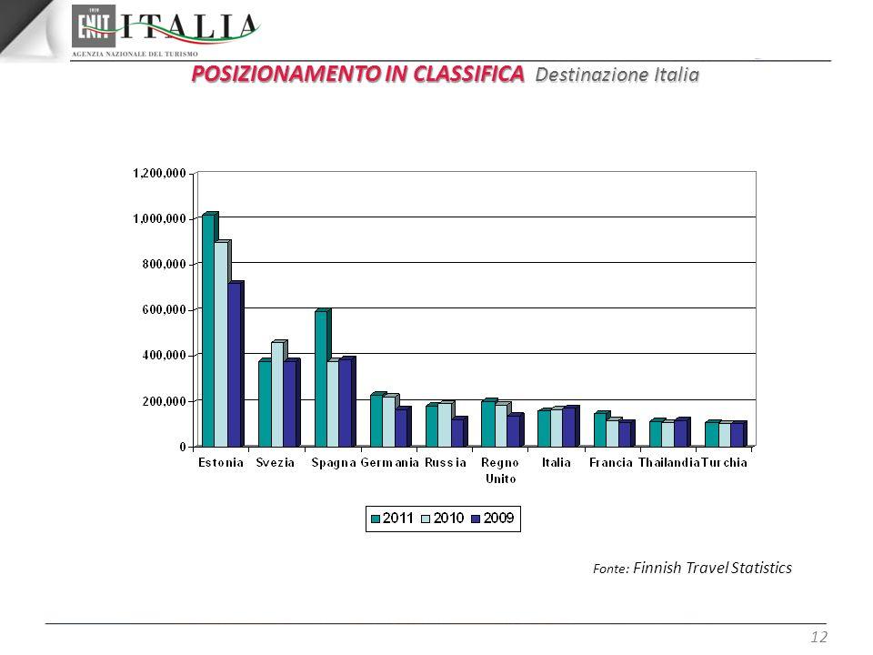 POSIZIONAMENTO IN CLASSIFICA Destinazione Italia