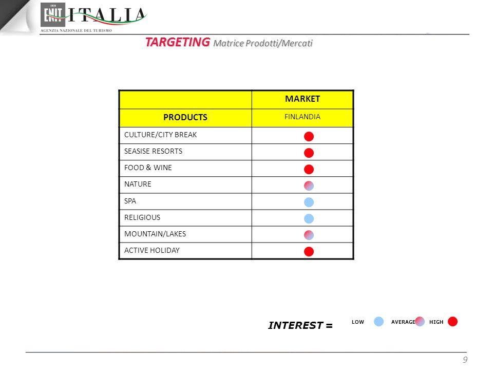 TARGETING Matrice Prodotti/Mercati