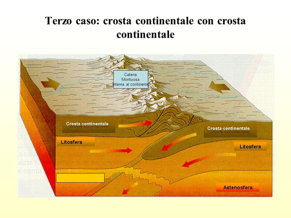 Terzo caso: crosta continentale con crosta continentale