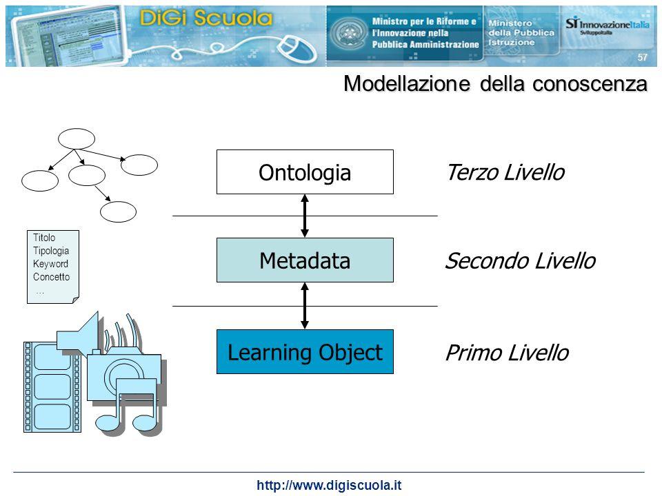 Modellazione della conoscenza