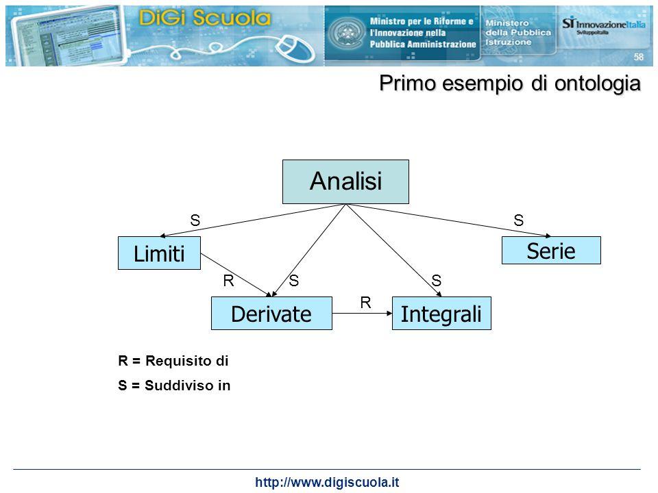 Analisi Primo esempio di ontologia Limiti Serie Derivate Integrali S S