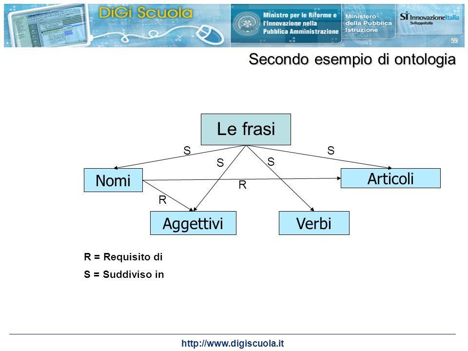 Le frasi Secondo esempio di ontologia Nomi Articoli Aggettivi Verbi S