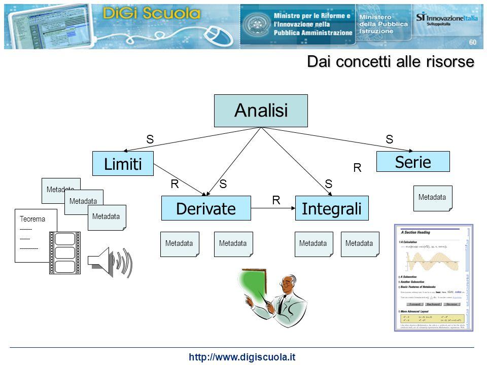 Analisi Dai concetti alle risorse Limiti Serie Derivate Integrali S S